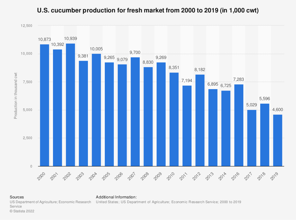 Statistic: U.S. cucumber production for fresh market from 2000 to 2018 (in 1,000 cwt) | Statista