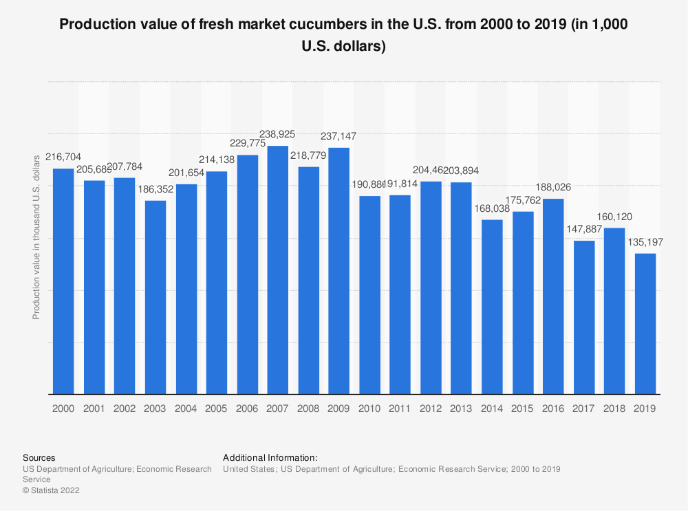 Statistic: Production value of fresh market cucumbers in the U.S. from 2000 to 2019 (in 1,000 U.S. dollars) | Statista