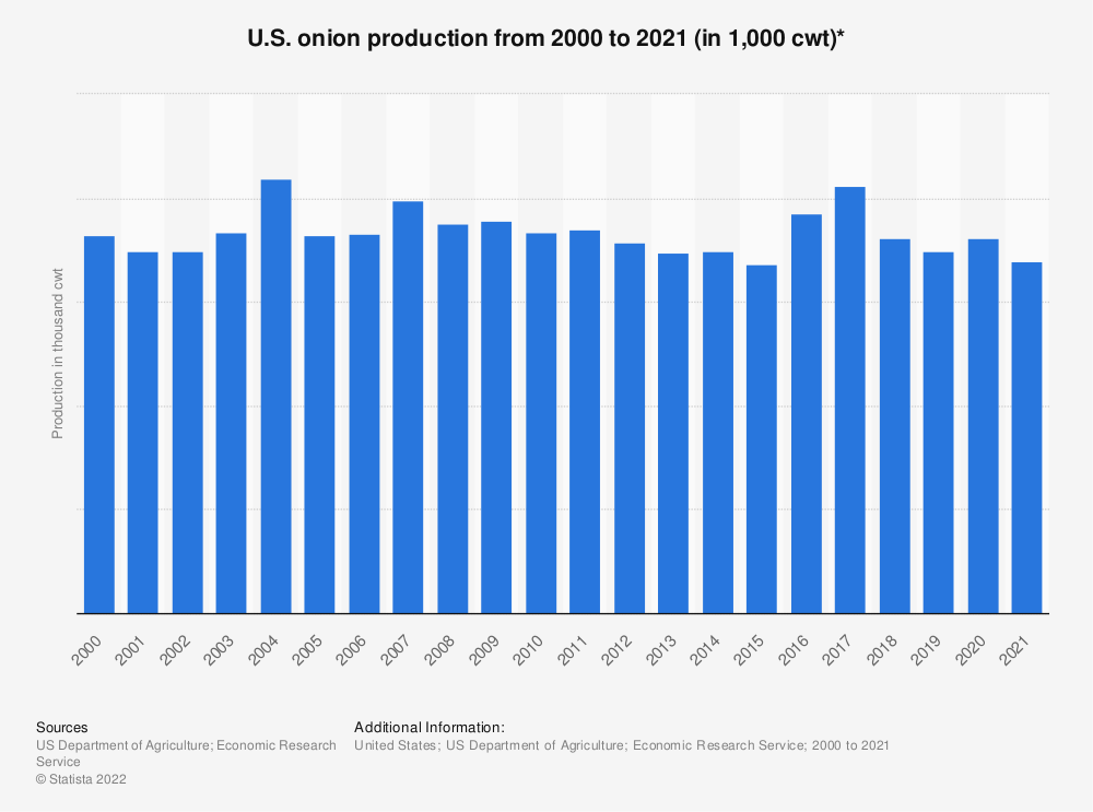 Statistic: U.S. onion production from 2000 to 2019 (in 1,000 cwt)* | Statista