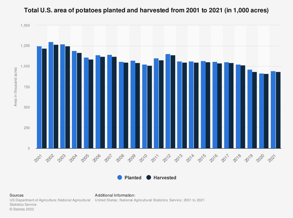 Statistic: Total U.S. area of potatoes planted and harvested from 2000 to 2018 (in 1,000 acres) | Statista