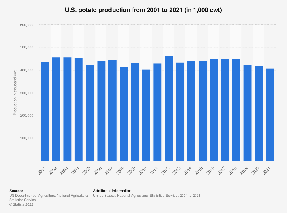 Statistic: U.S. potato production from 2000 to 2019 (in 1,000 cwt) | Statista