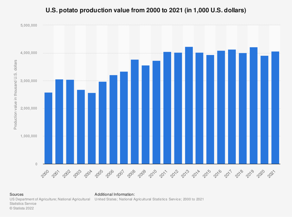 Statistic: U.S. potato production value from 2000 to 2018 (in 1,000 U.S. dollars) | Statista