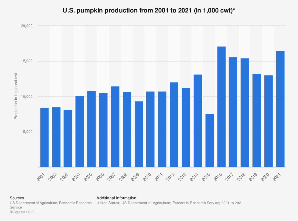 Statistic: U.S. pumpkin production from 2001 to 2018 (in 1,000 cwt)* | Statista