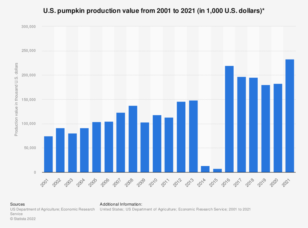 Statistic: U.S. pumpkin production value from 2001 to 2020 (in 1,000 U.S. dollars)* | Statista