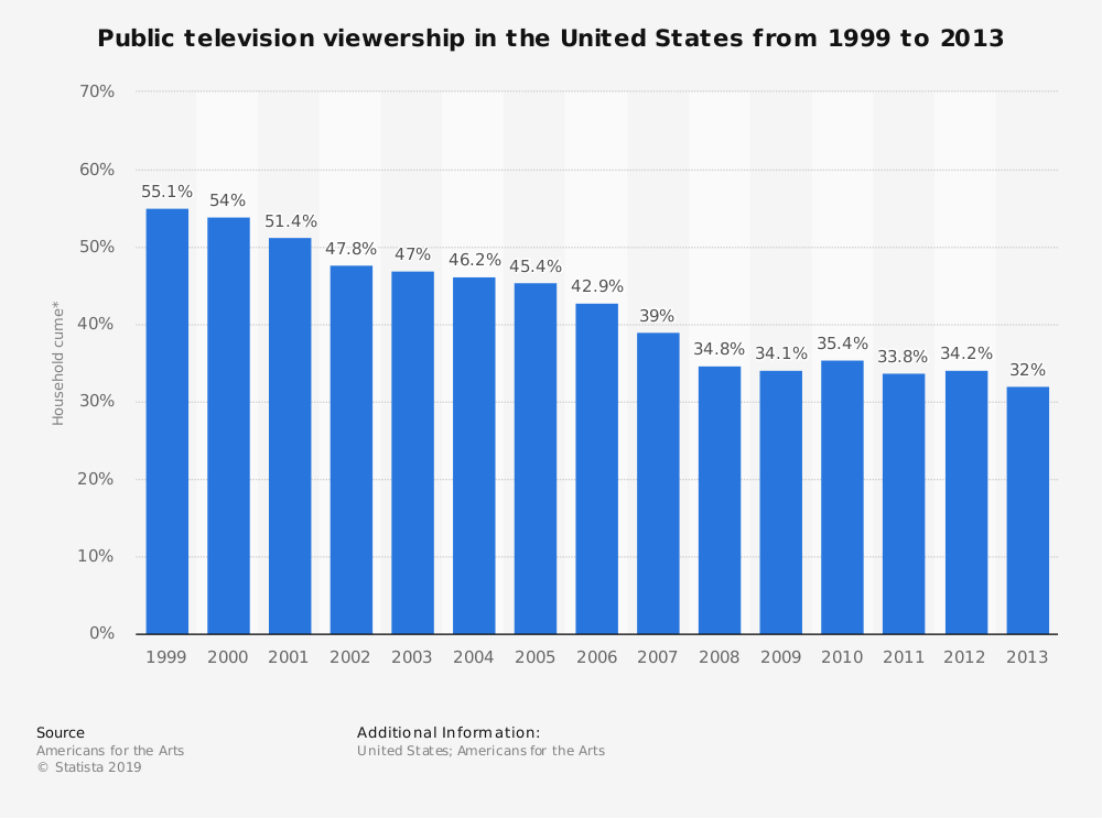 Statistic: Public television viewership in the United States from 1999 to 2013 | Statista