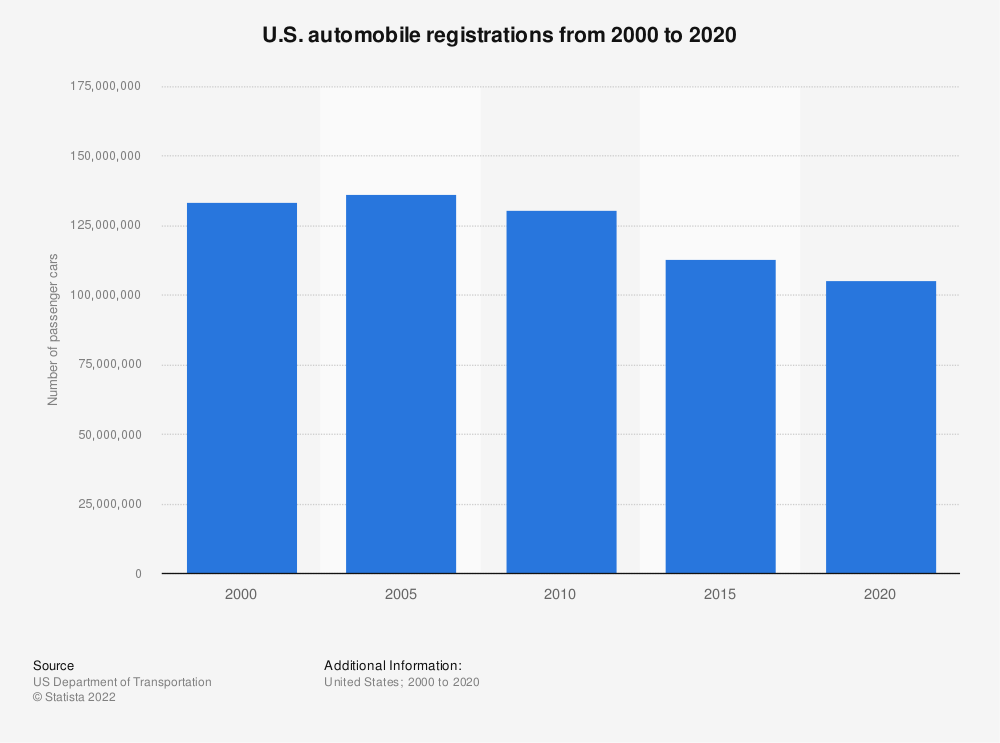 Statistic: U.S. automobile registrations from 2000 to 2016 | Statista