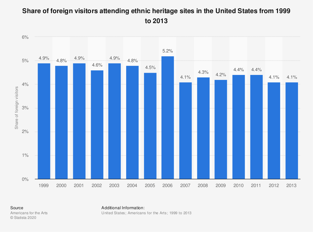 Statistic: Share of foreign visitors attending ethnic heritage sites in the United States from 1999 to 2013 | Statista