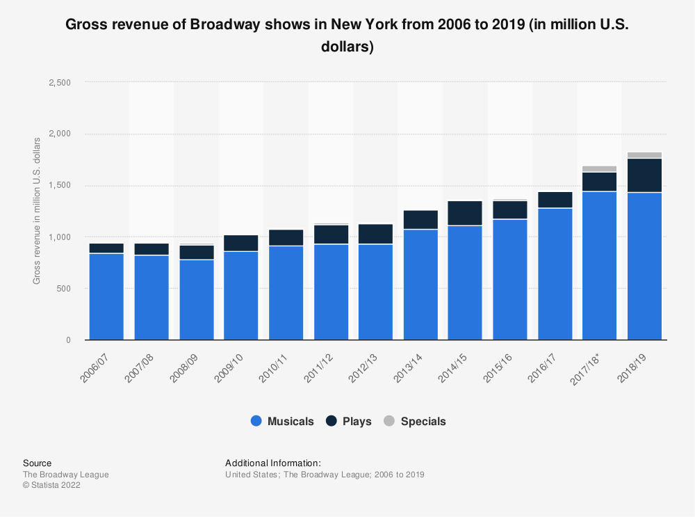 Statistic: Gross revenue of Broadway shows in New York from 2006 to 2019 (in million U.S. dollars) | Statista