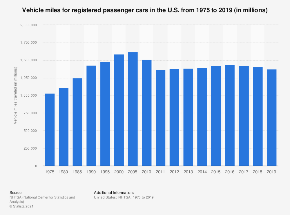 Statistic: Vehicle miles for registered passenger cars in the U.S. from 1975 to 2017 (in millions) | Statista