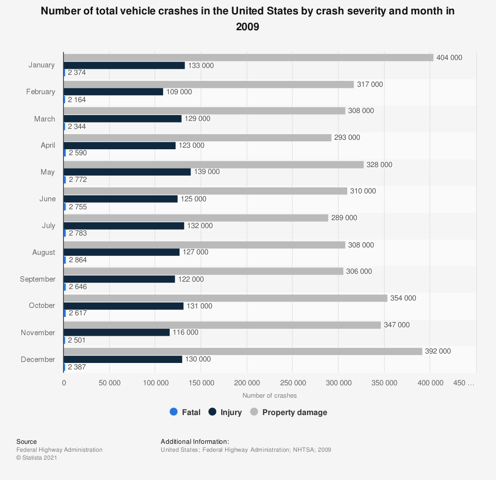 Statistic: Number of total vehicle crashes in the United States by crash severity and month in 2009   Statista