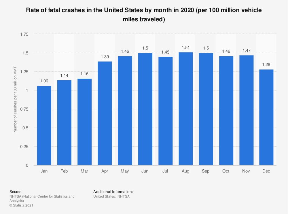 Statistic: Number of fatal crashes in the United States by month in 2016 (per 100 million vehicle miles traveled) | Statista