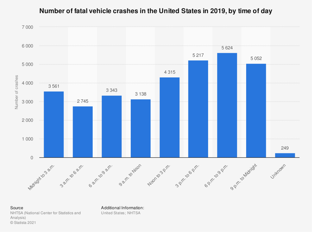 Statistic: Number of fatal vehicle crashes in the United States in 2017, by time of day | Statista