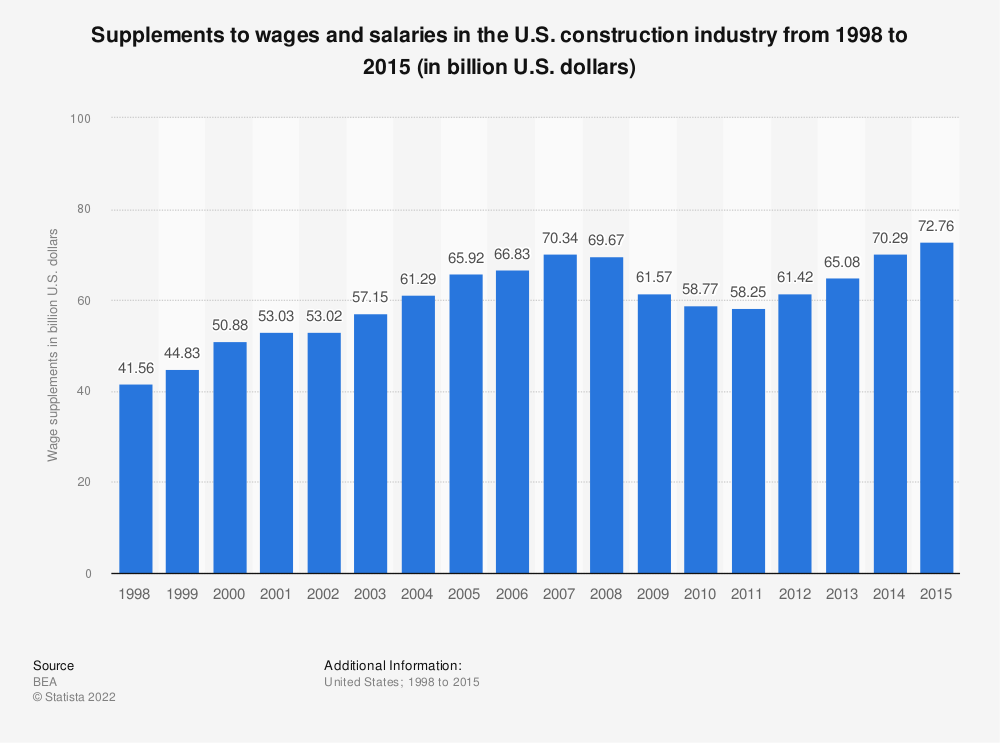 Statistic: Supplements to wages and salaries in the U.S. construction industry from 1998 to 2015 (in billion U.S. dollars) | Statista