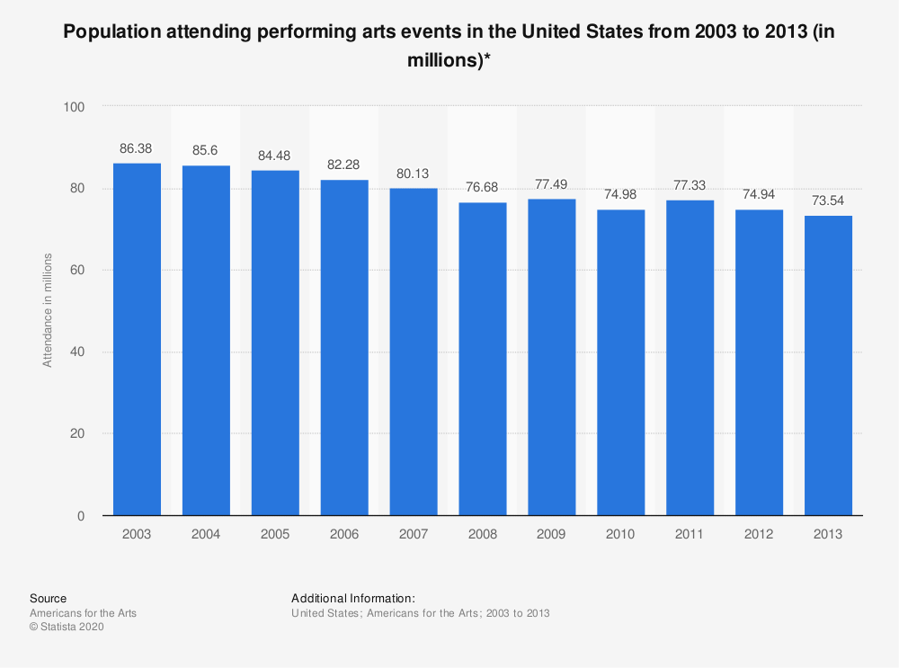 Statistic: Population attending performing arts events in the United States from 2003 to 2013 (in millions)* | Statista