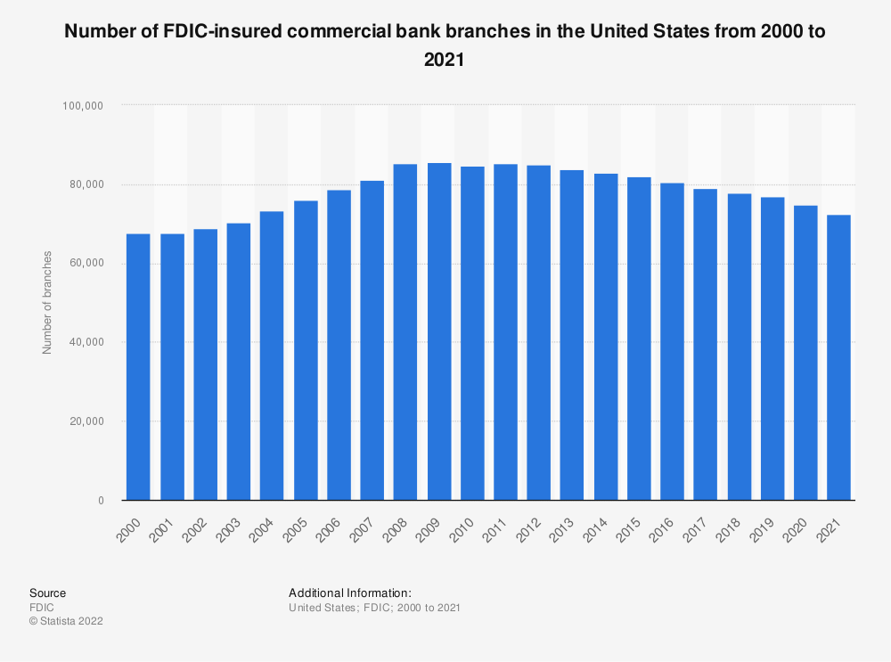 Statistic: Number of FDIC-insured commercial bank branches in the United States from 2000 to 2017 | Statista
