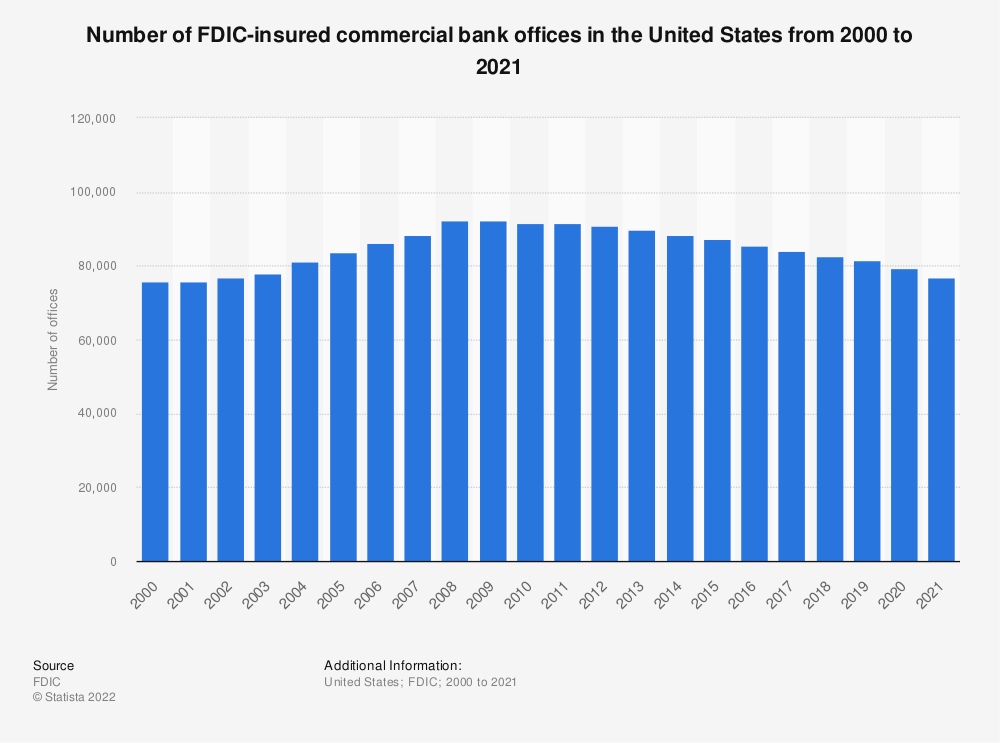Statistic: Number of FDIC-insured commercial bank offices in the United States from 2000 to 2019 | Statista