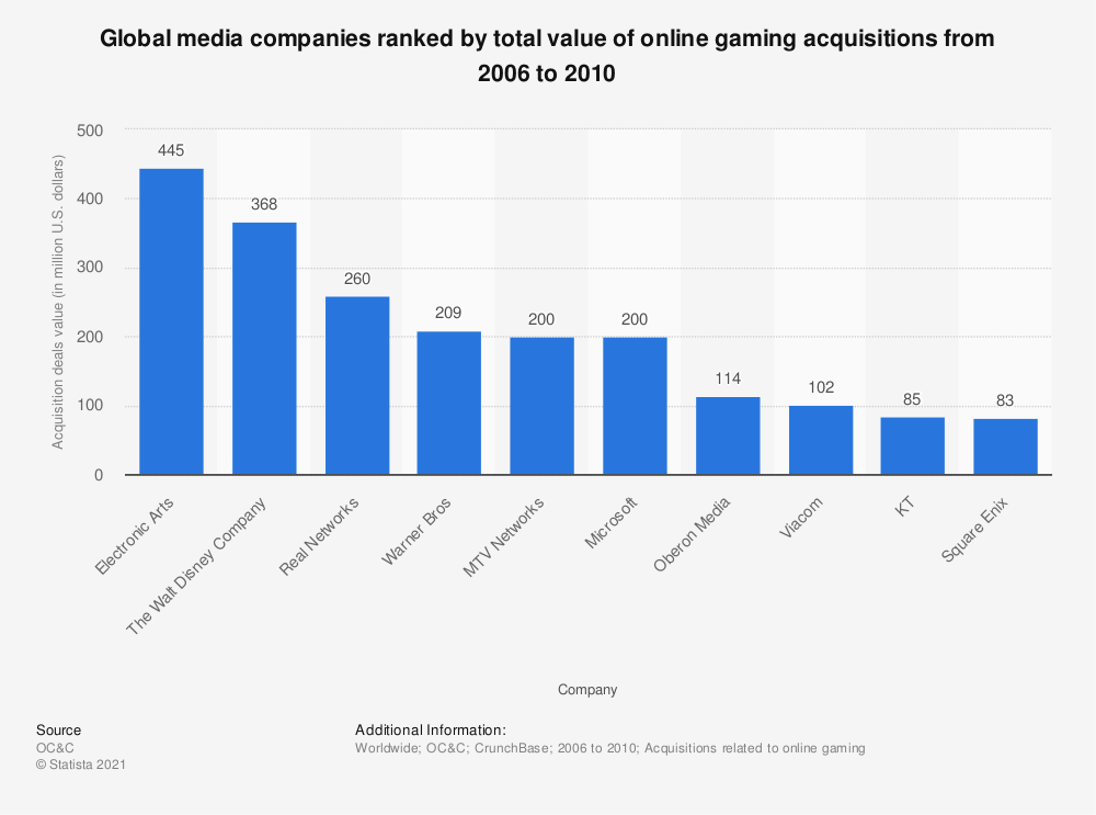 Statistic: Global media companies ranked by total value of online gaming acquisitions from 2006 to 2010 | Statista