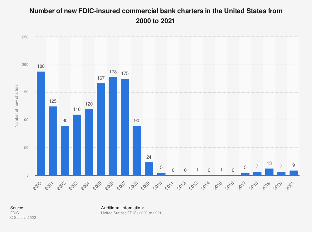 Statistic: Number of new FDIC-insured commercial bank charters in the United States from 2000 to 2017 | Statista