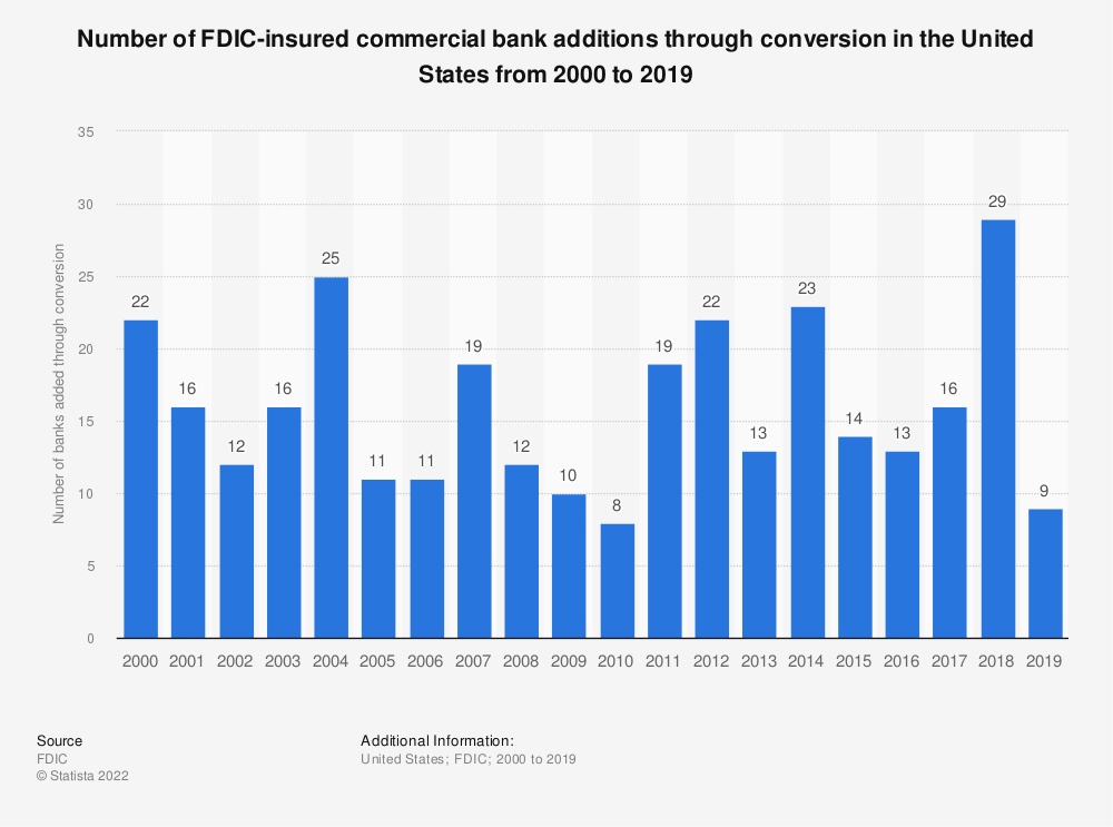 Statistic: Number of FDIC-insured commercial bank additions through conversion in the United States from 2000 to 2018 | Statista
