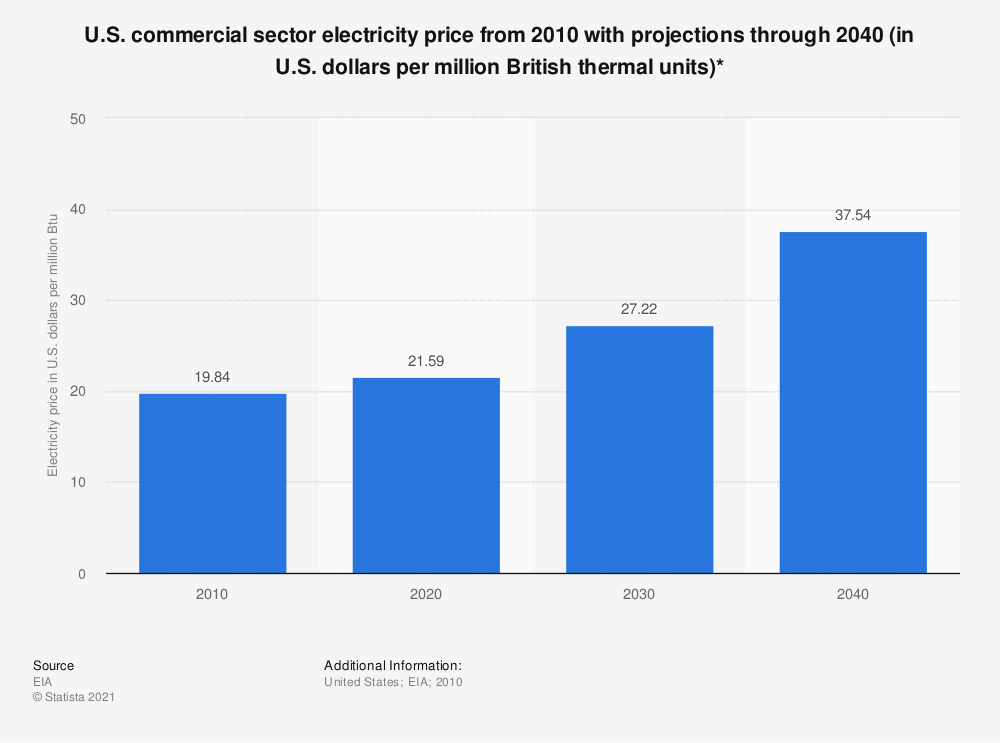 Statistic: U.S. commercial sector electricity price from 2010 with projections through 2040 (in U.S. dollars per million British thermal units)* | Statista