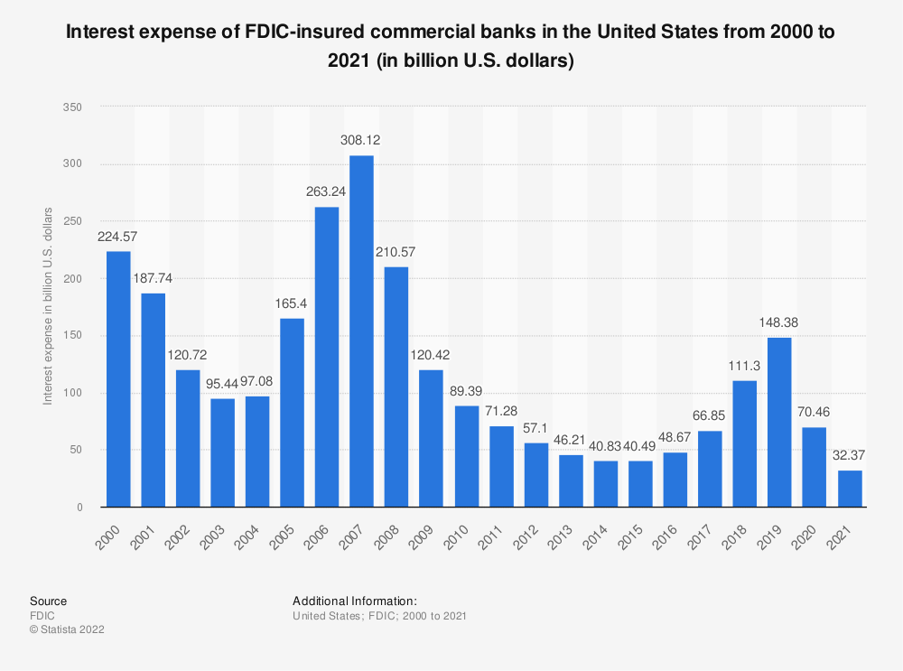 Statistic: Interest expense of FDIC-insured commercial banks in the United States from 2000 to 2018 (in billion U.S. dollars) | Statista