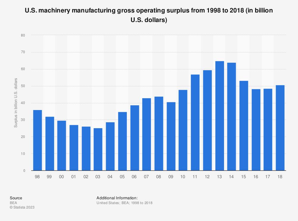 Statistic: U.S. machinery manufacturing gross operating surplus from 1998 to 2017 (in billion U.S. dollars) | Statista