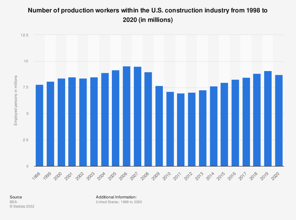 Statistic: Number of production workers within the U.S. construction industry from 1998 to 2018 (in 1,000s) | Statista