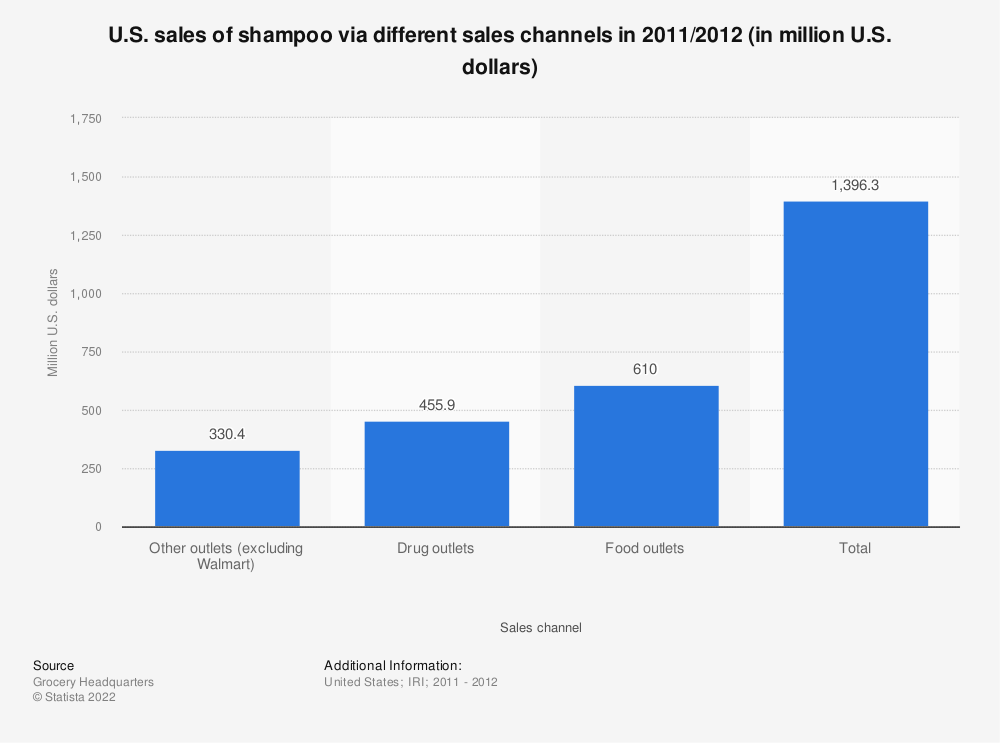 Statistic: U.S. sales of shampoo via different sales channels in 2011/2012 (in million U.S. dollars) | Statista