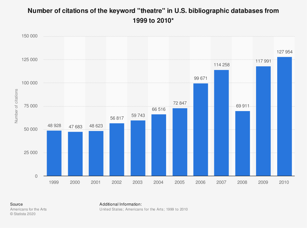 "Statistic: Number of citations of the keyword ""theatre"" in U.S. bibliographic databases from 1999 to 2010* 