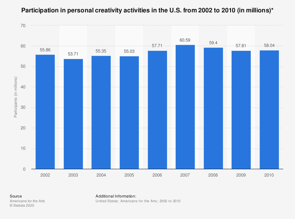 Statistic: Participation in personal creativity activities in the U.S. from 2002 to 2010 (in millions)* | Statista