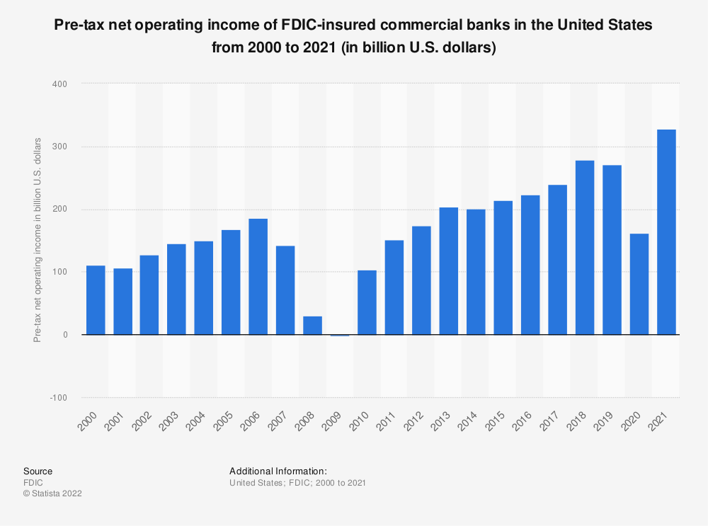 Statistic: Pre-tax net operating income of FDIC-insured commercial banks in the United States from 2000 to 2018 (in billion U.S. dollars) | Statista
