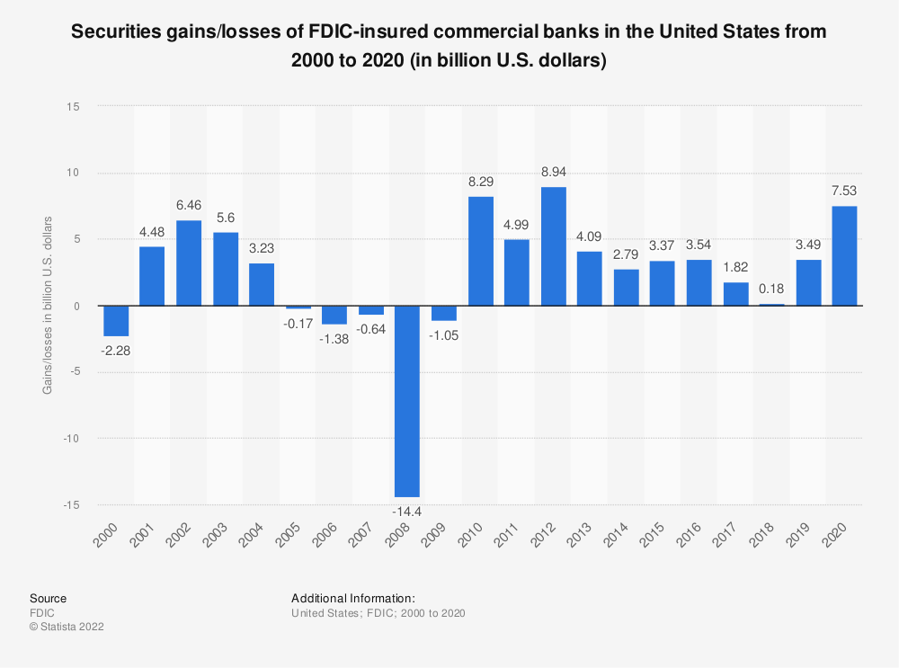 Statistic: Securities gains/losses of FDIC-insured commercial banks in the United States from 2000 to 2017 (in billion U.S. dollars) | Statista