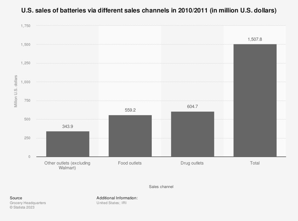 Statistic: U.S. sales of batteries via different sales channels in 2010/2011 (in million U.S. dollars) | Statista