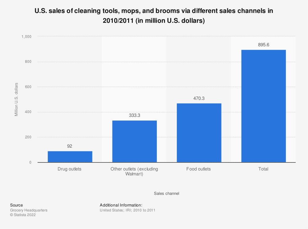 Statistic: U.S. sales of cleaning tools, mops, and brooms via different sales channels in 2010/2011 (in million U.S. dollars) | Statista