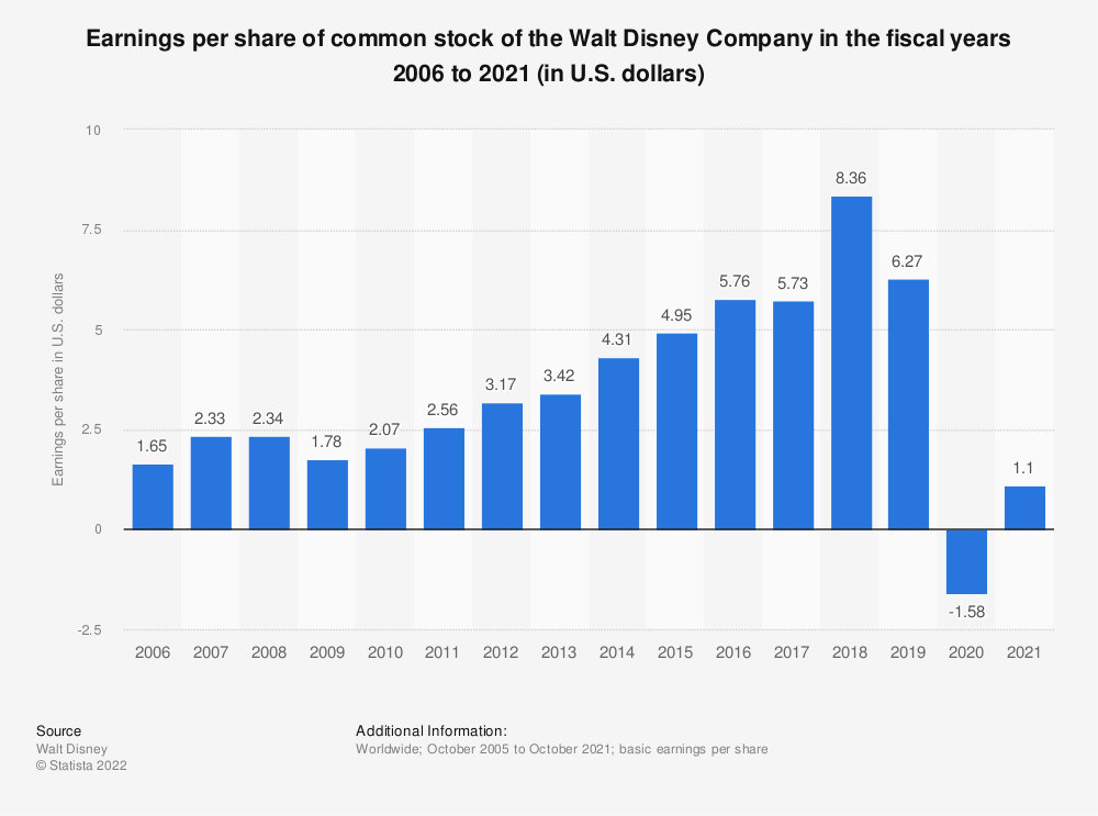 Statistic: Earnings per share of common stock of the Walt Disney Company in the fiscal years 2006 to 2018 (in U.S. dollars) | Statista