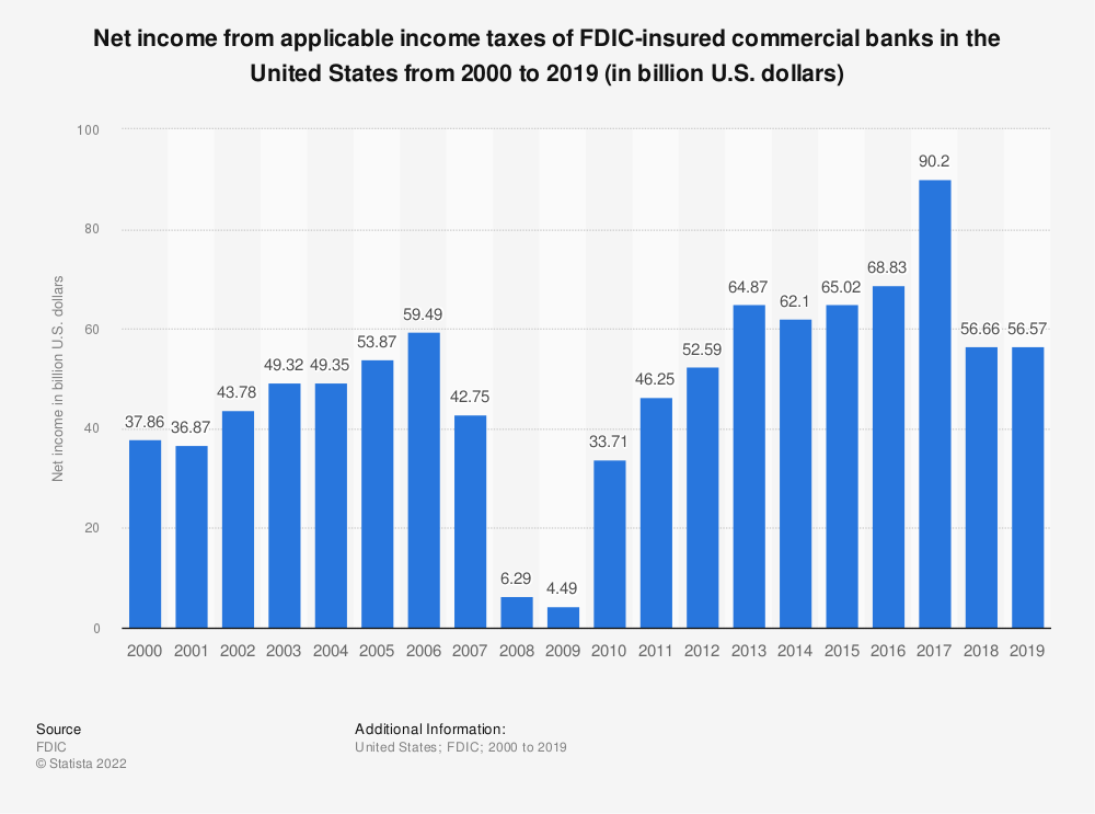 Statistic: Net income from applicable income taxes of FDIC-insured commercial banks in the United States from 2000 to 2019 (in billion U.S. dollars) | Statista