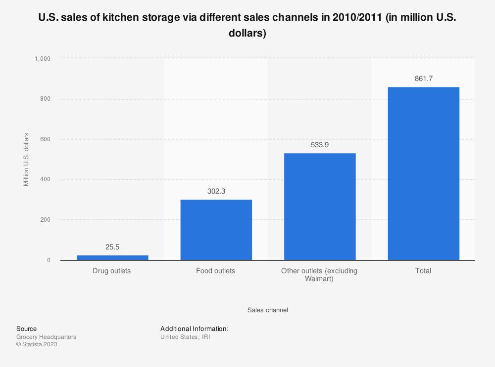 Statistic: U.S. sales of kitchen storage via different sales channels in 2010/2011 (in million U.S. dollars) | Statista