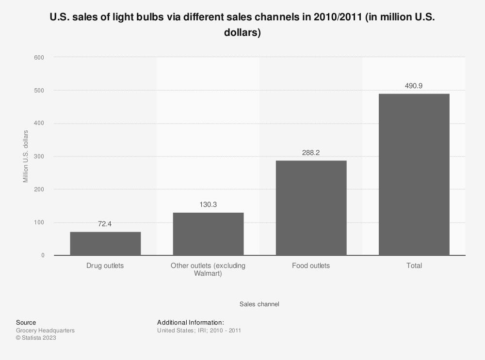 Statistic: U.S. sales of light bulbs via different sales channels in 2010/2011 (in million U.S. dollars) | Statista