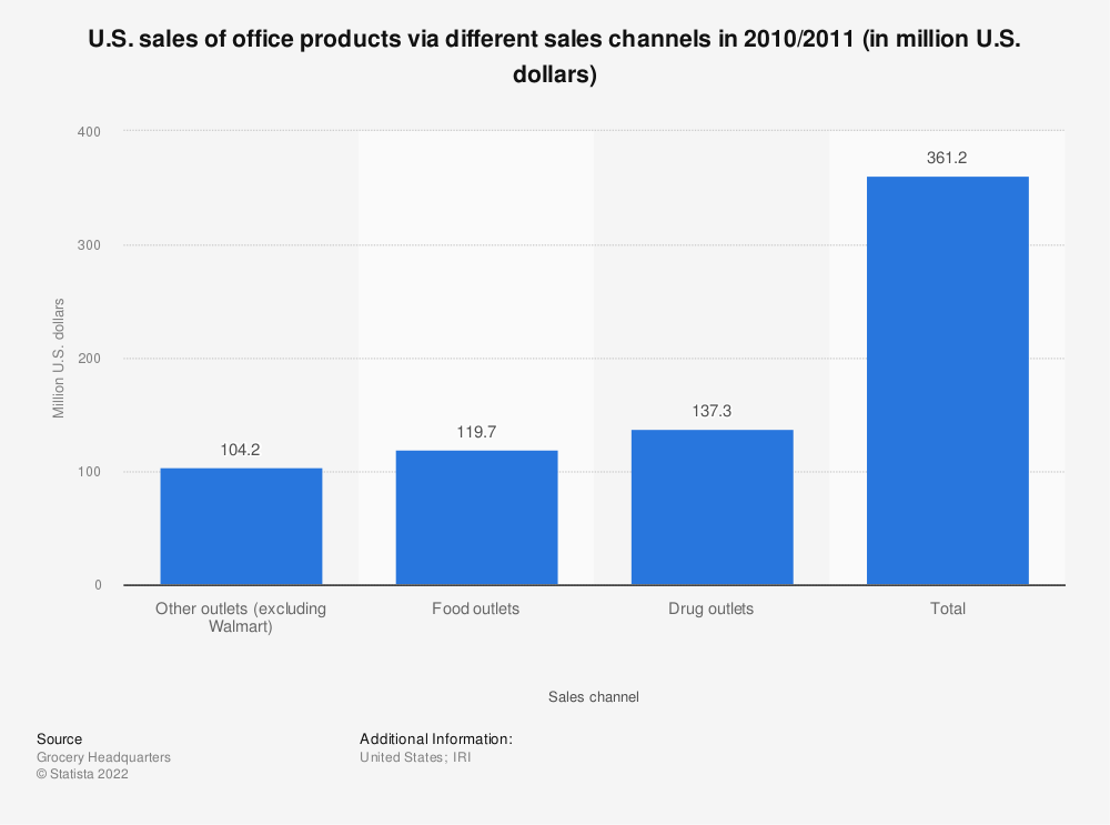 Statistic: U.S. sales of office products via different sales channels in 2010/2011 (in million U.S. dollars) | Statista