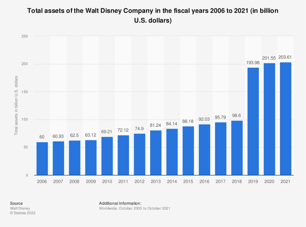 Statistic: Total assets of the Walt Disney Company in the fiscal years 2006 to 2019 (in billion U.S. dollars) | Statista