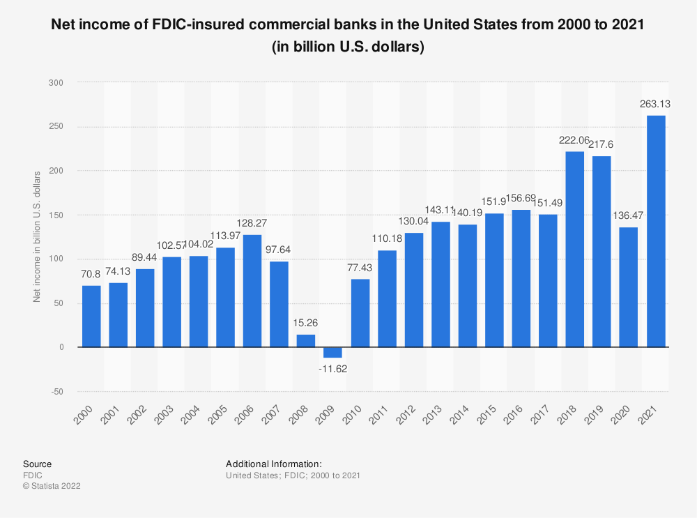 Statistic: Net income of FDIC-insured commercial banks in the United States from 2000 to 2018 (in billion U.S. dollars)   Statista