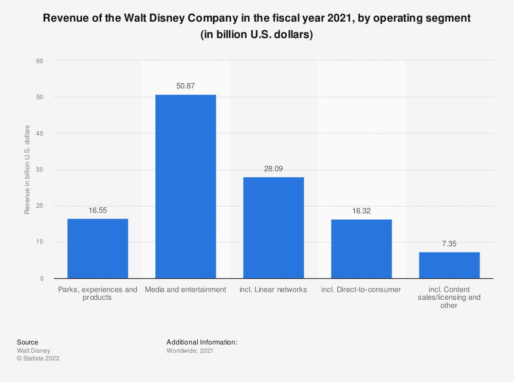 Statistic: Revenue of the Walt Disney Company in the fiscal year 2019, by operating segment (in billion U.S. dollars) | Statista