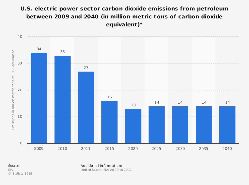 Statistic: U.S. electric power sector carbon dioxide emissions from petroleum between 2009 and 2040 (in million metric tons of carbon dioxide equivalent)* | Statista