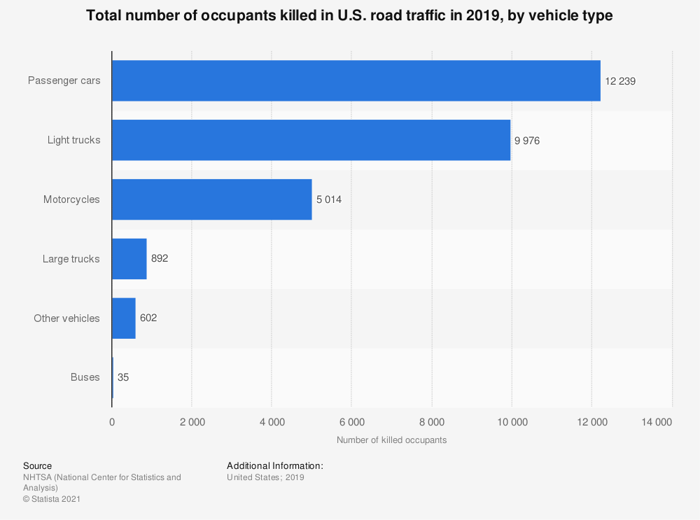 Statistic: Total number of occupants killed in U.S. road traffic in 2016, by vehicle type | Statista