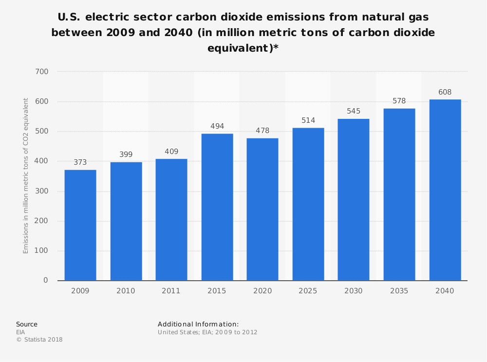 Statistic: U.S. electric sector carbon dioxide emissions from natural gas between 2009 and 2040 (in million metric tons of carbon dioxide equivalent)* | Statista