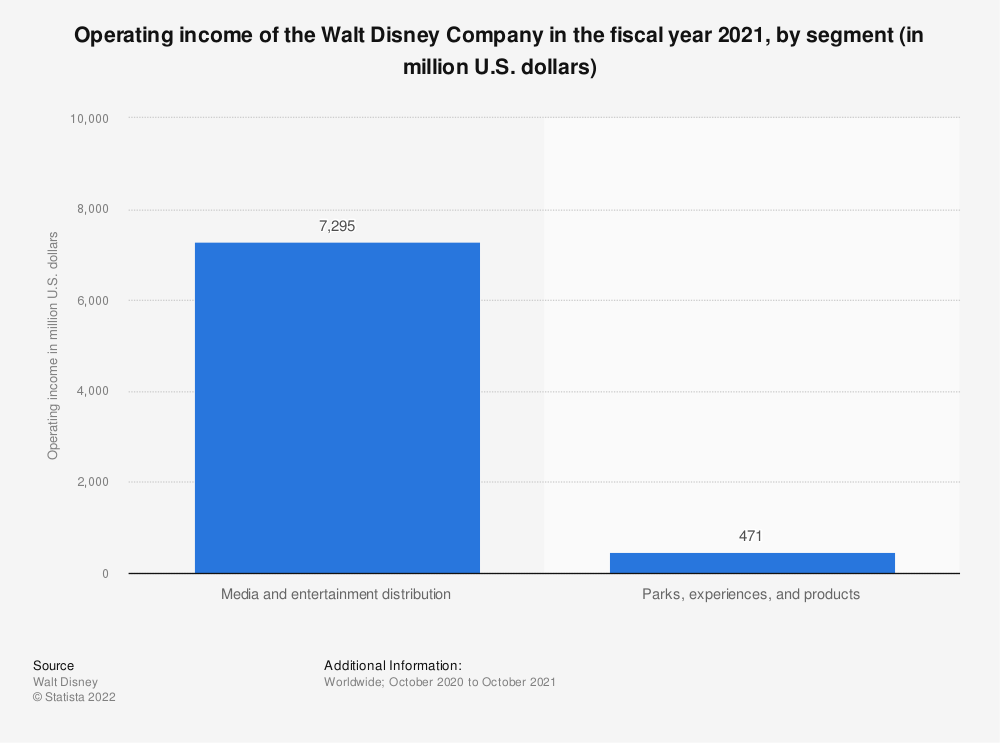Statistic: Operating income of the Walt Disney Company in the fiscal year 2019, by segment (in billion U.S. dollars) | Statista
