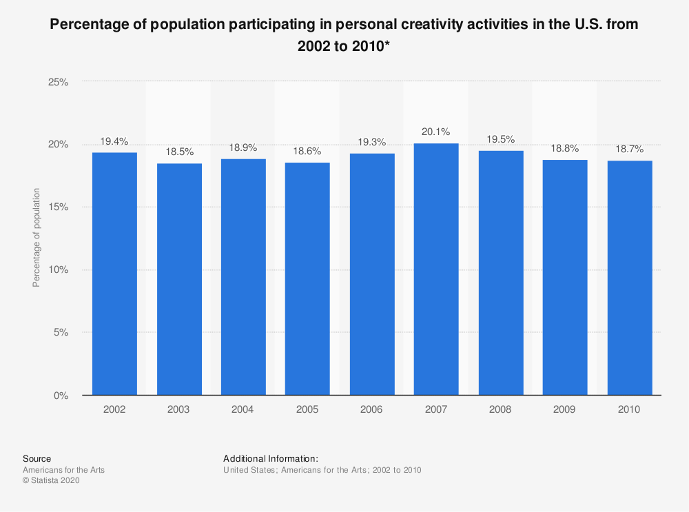 Statistic: Percentage of population participating in personal creativity activities in the U.S. from 2002 to 2010* | Statista