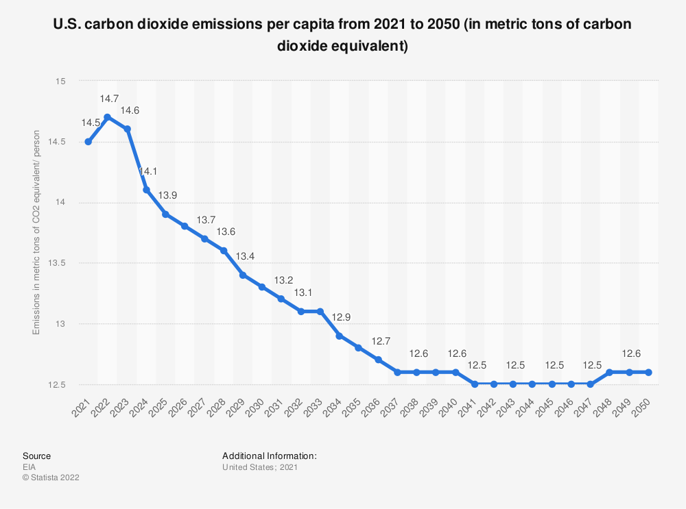 Statistic: U.S. carbon dioxide emissions per person from 2017 to 2050 (in metric tons of carbon dioxide equivalent) | Statista