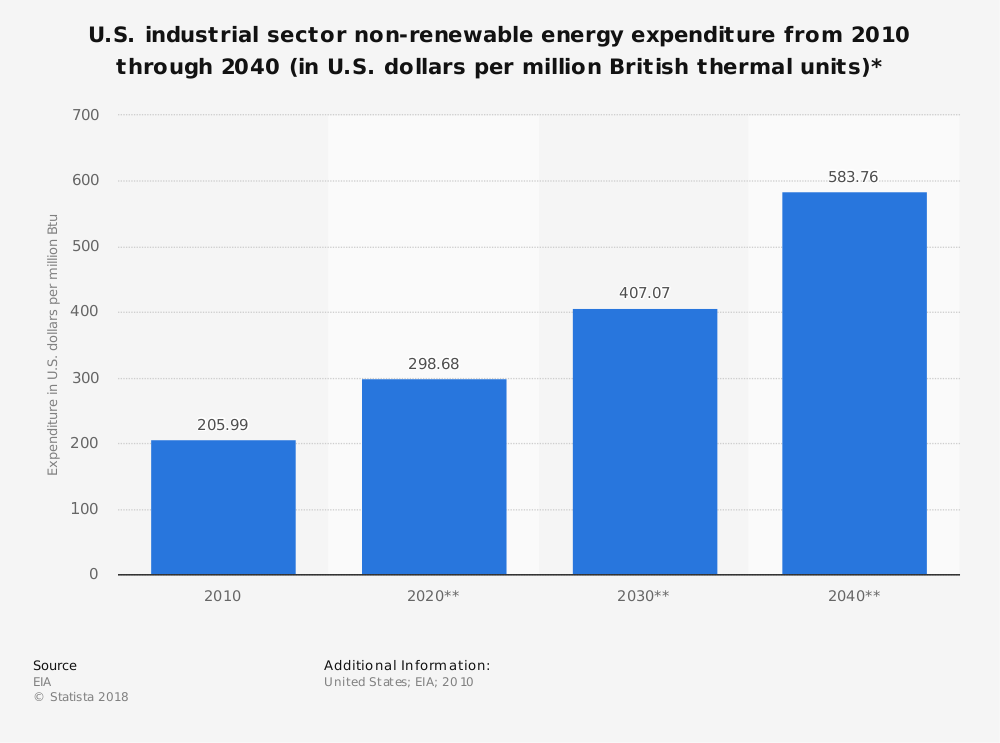 Statistic: U.S. industrial sector non-renewable energy expenditure from 2010 through 2040 (in U.S. dollars per million British thermal units)* | Statista