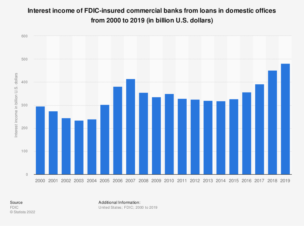 Statistic: Interest income of FDIC-insured commercial banks from loans in domestic offices from 2000 to 2018 (in billion U.S. dollars) | Statista